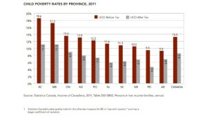 child-poverty-by-province-2011