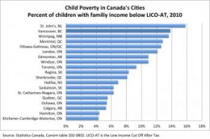 child-poverty-in-canadas-cities